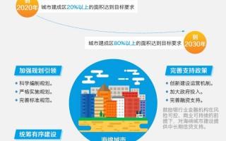 图解:国务院办公厅关于推进海绵城市建设的指导意见