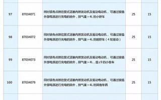 买车换车必知!7月1日起汽车进口关税要降了(附最新税率表)