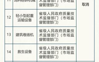 工业产品生产许可证再压减1/3以上 哪些取消?哪些下放?过来查!