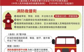 图表:《中华人民共和国消防救援衔条例》10月27日起正式实施